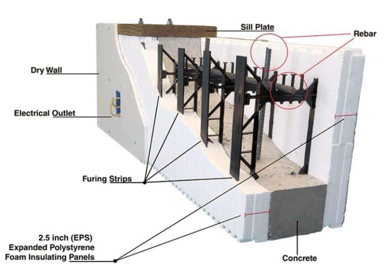 Insulated Concrete Forms diagram