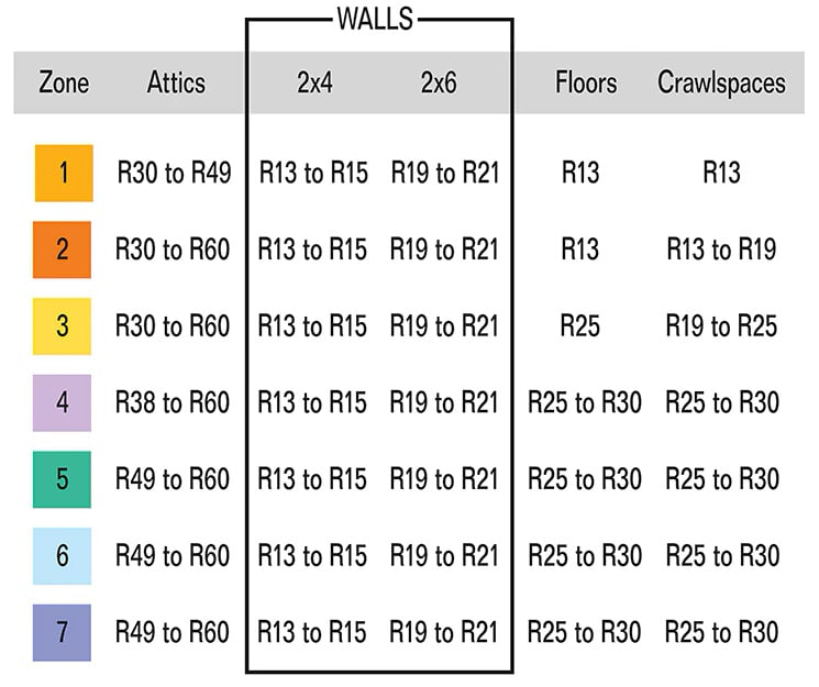 r-value wall requirements